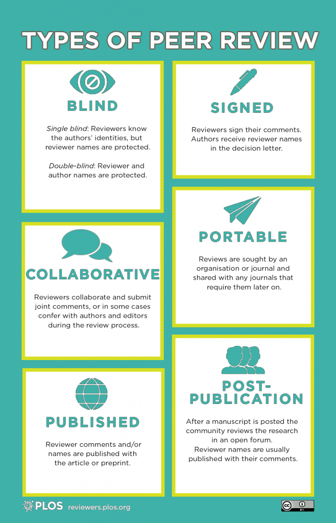 Infographic showing the types of peer review: blind, signed, collaborative, portable, published, and post-publication