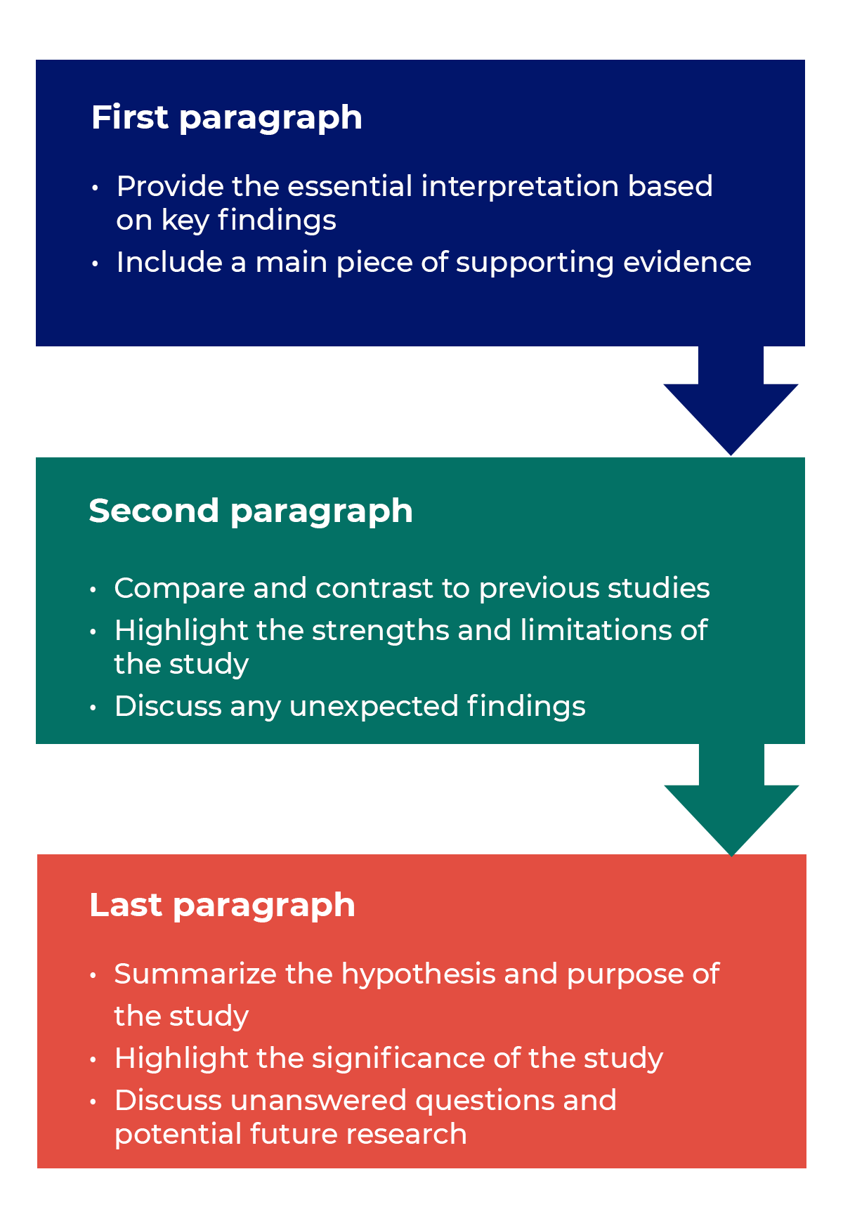Ow to find the hypotisis in evidence base research paper how to write an offer real estate
